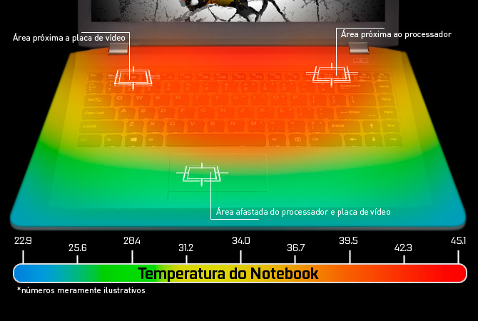 temperatura-notebook