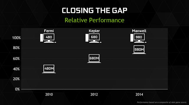 geforce-gtx-900m-relative-performance-2-640px