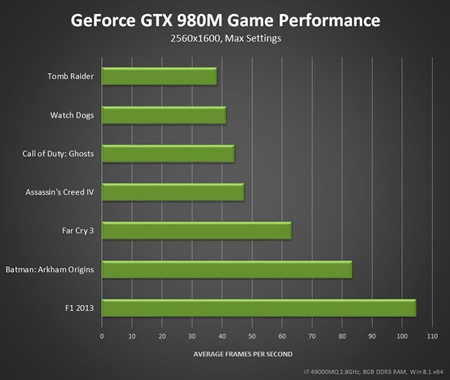 geforce-gtx-980m-game-performance-640px