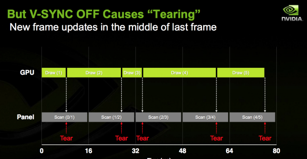 Uma forma simples de entender o tearing, causado pela falta de sincronia entre tela e placa de vídeo.