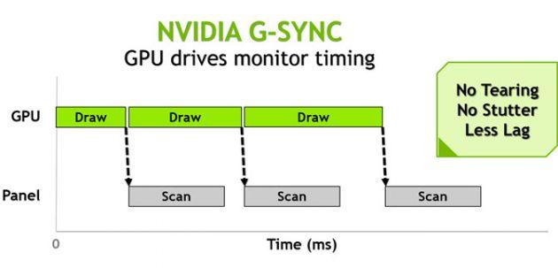 116653-196033-nvidia-g-sync