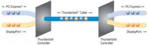 Funcionamento básico do Thunderbolt