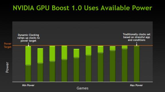 Exemplo do GPU Boost 1.0, que foi melhorado (e muito) no GPU Boost 2.0