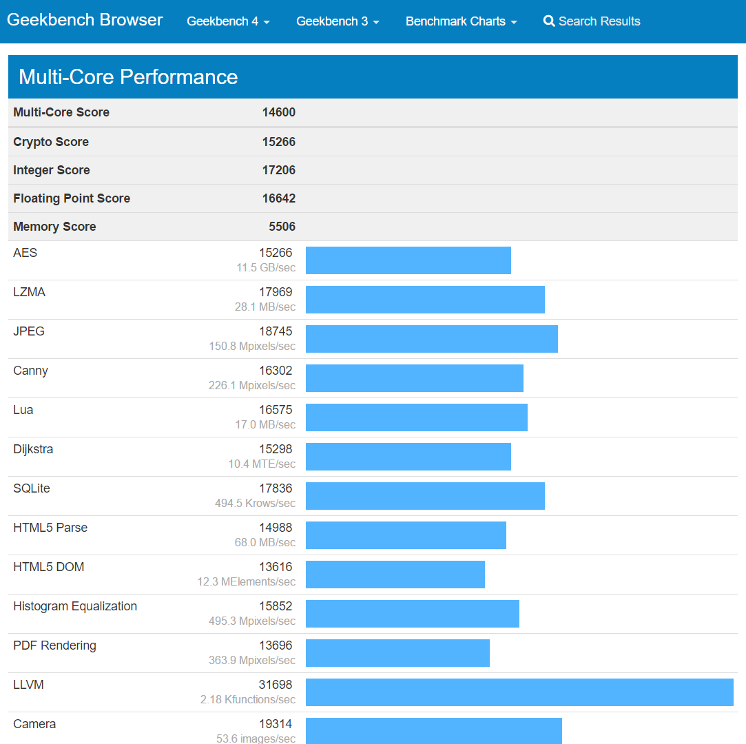 GeekBench 4 - Multi-Core Details