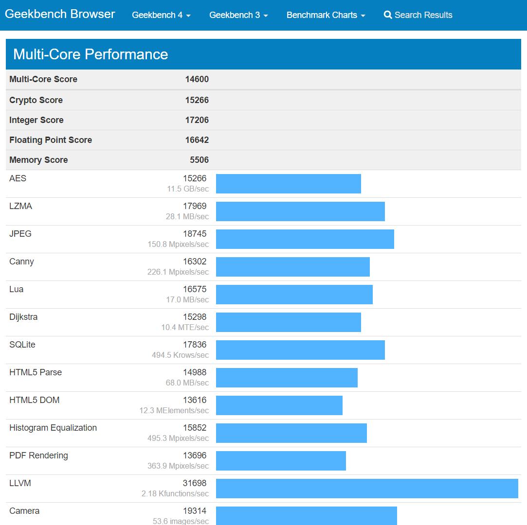 GeekBench 4 - Multi-Core Details