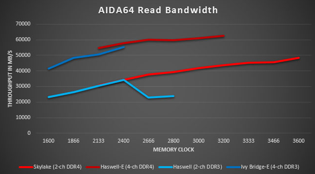 DDR3 vs DDR4: diferenças no acesso aos dados