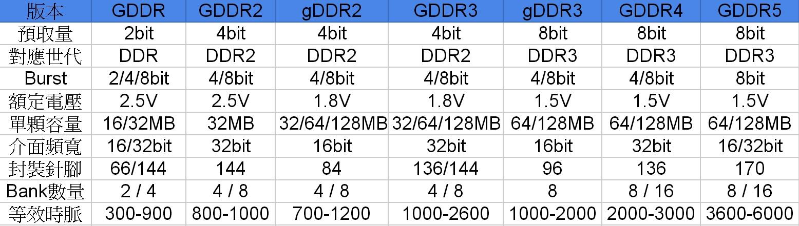 DDR e GDDR