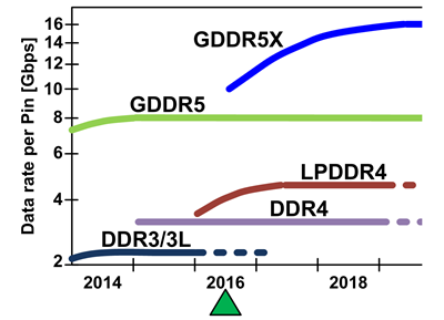 Evolução das memórias DDR e GDDR.