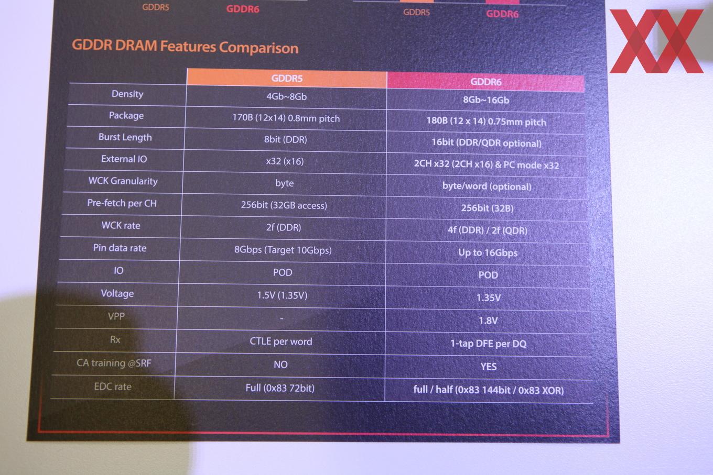 Principais diferenças técnicas entre o GDDR5 e o GDDR6.