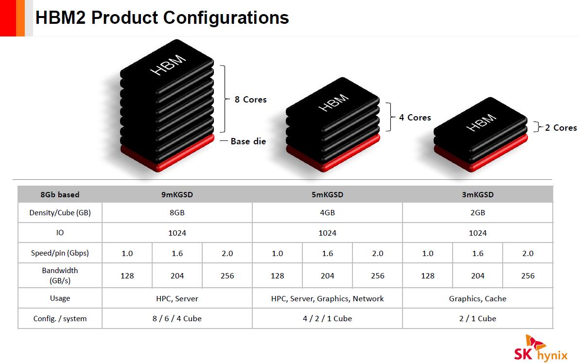 Configurações possíveis do HBM2