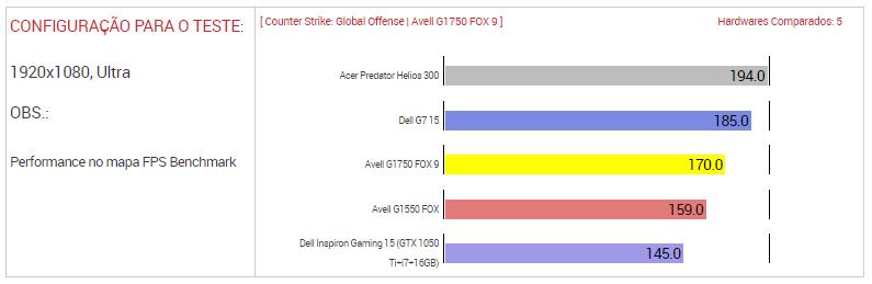 Teste de Adrenaline - UOL do Counter Strike: Global Ofensive
